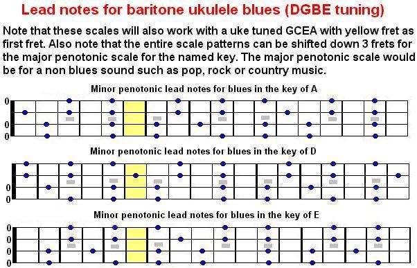 baritone guitar chords